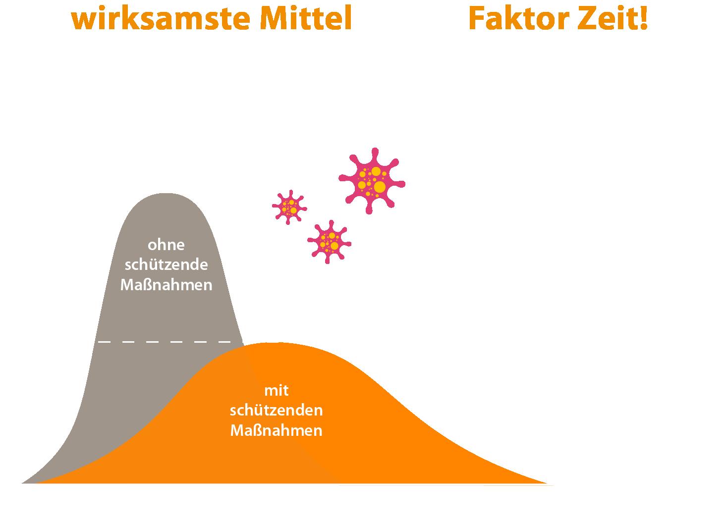 Faktor Zeit und Mitarbeiter Home-Office Fallzahlen Zeit Grafik